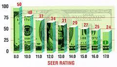 SEER Ratings